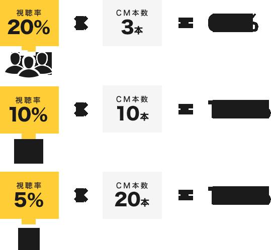 仮に視聴率20%の番組に3本、10%の番組に    10本、5%の番組に20本のCMを流したら...